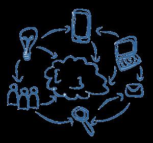 Il software per la vendita diretta e il MLM