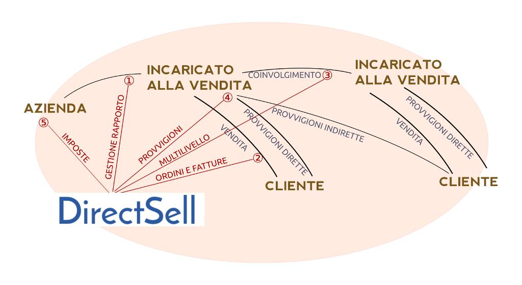schema_directsell